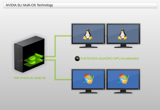 nvidia-sli-multi-os-technology-with