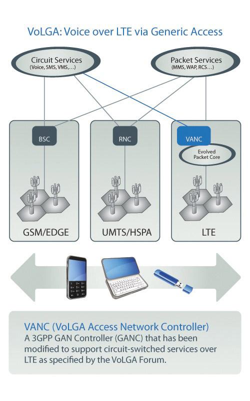 VANC-(VoLGA Access Network Contoller)