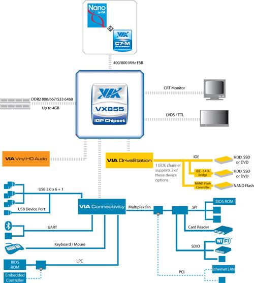 vx855_blkdiagram