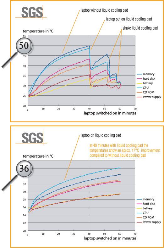 sgs-tdd-9000-graph