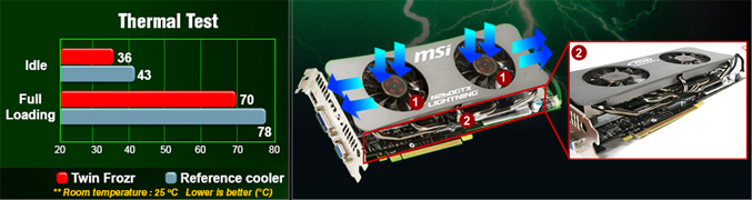 MSI-N260GTX-Lightning-overclock