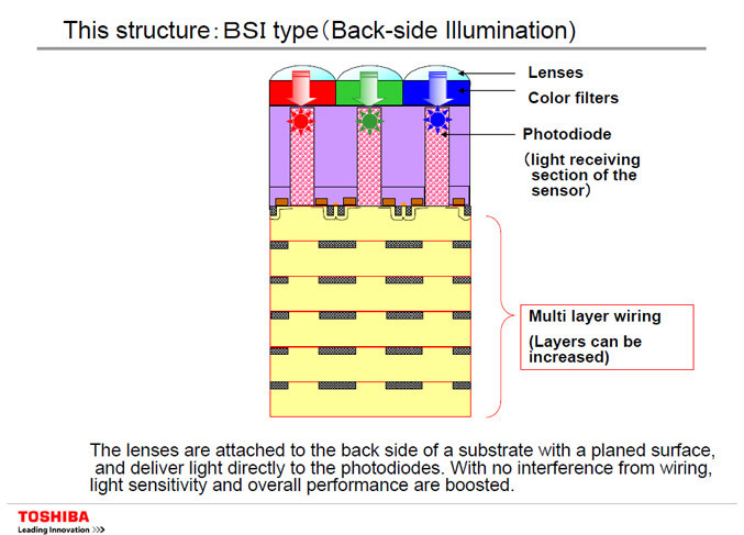 Toshiba Back-side Illumination - BSI