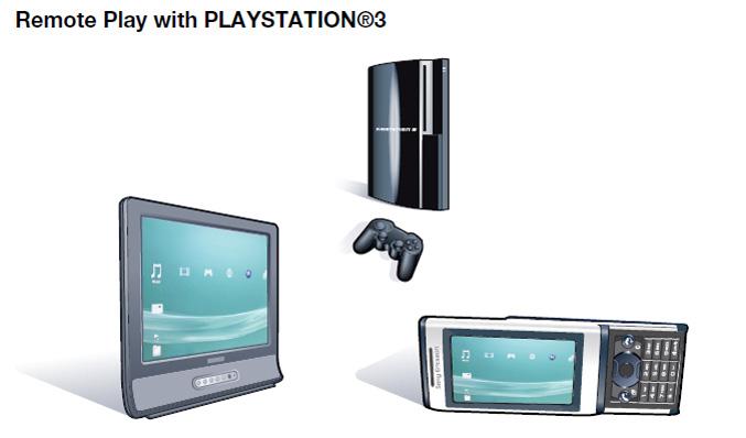Sony Ericsson Aino Remote Play