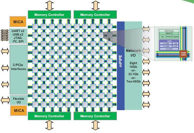 Tile-GX100 Cores