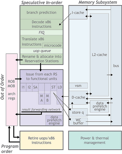 VIA Nano Architecture Blockdiagram