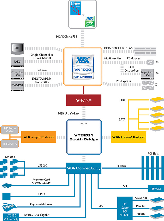 VIA VN1000 - VT8261 - Block Diagram