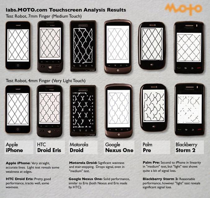 DIY Touchscreen Analysis