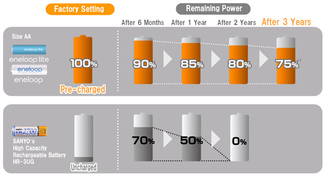 "Sanyo ""eneloop lite""  batteries recharge up to 2,000 times"