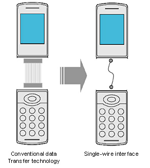Sony presents 'Single wire interface technology' for mobile devices