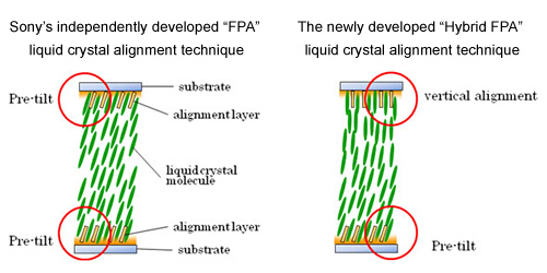 Sony Hybrid FPA liquid crystal alignment technique