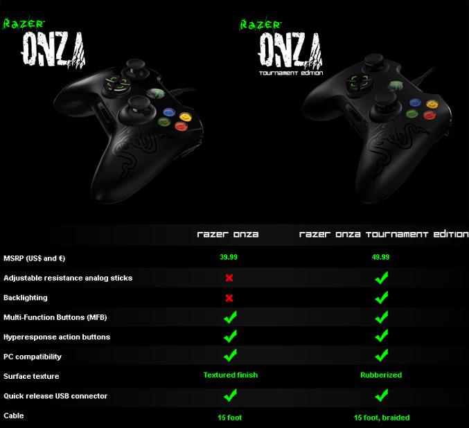 onza comparison