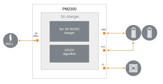 ST-Ericsson PM2300