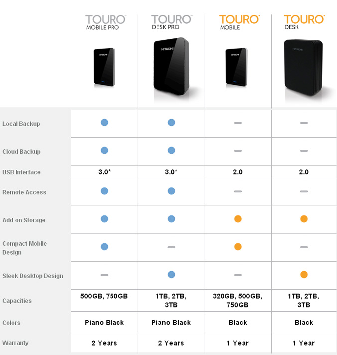 Hitachi intros Touro Family of USB 3.0 Desktop and Mobile Drives with Online Cloud Storage
