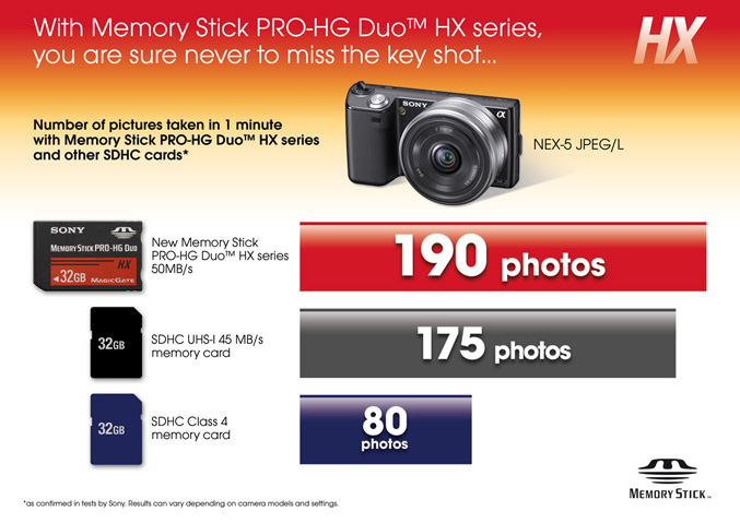 Sony outs 50 MB/sec Memory Stick PRO-HG Duo HX memory cards