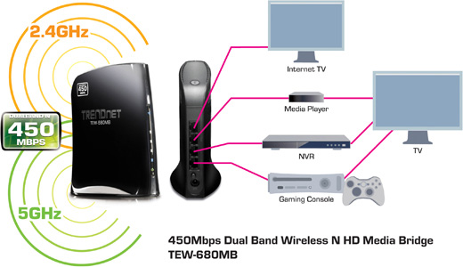 TEW-680MB 450Mbps Dual Band Wireless N HD Media Bridge