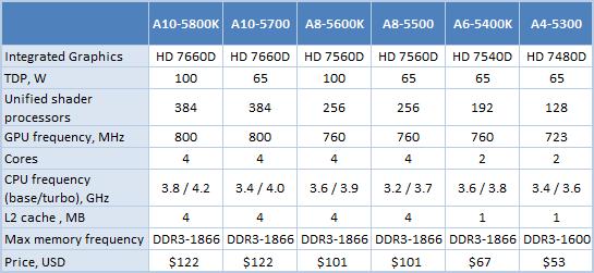 AMD Trinity List