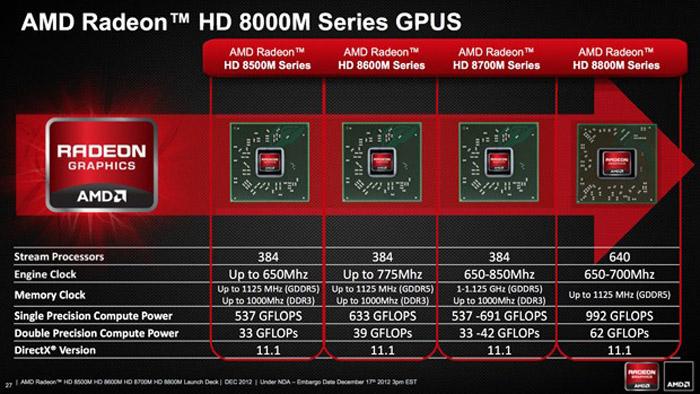 AMD-Radeon-HD-8000M