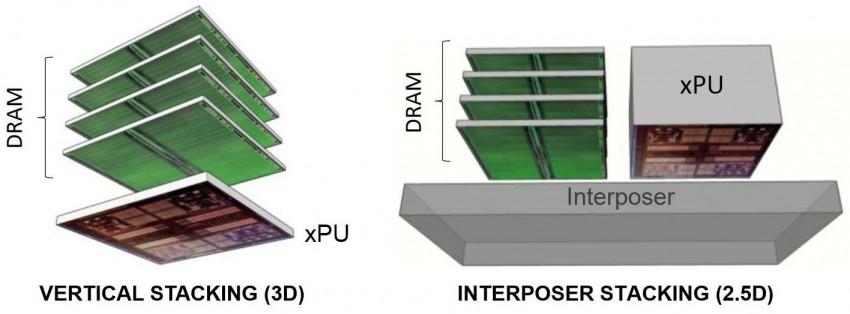 AMD GPU stacking