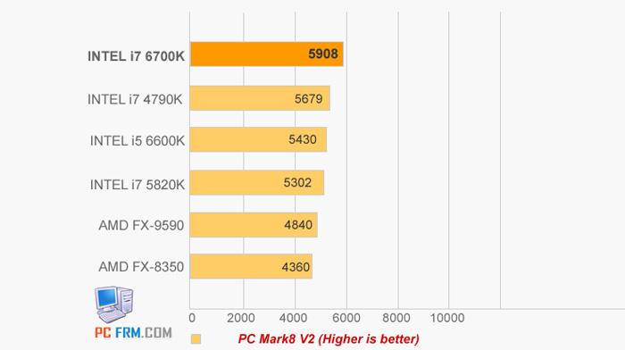 Intel-i7-6700K-PCMARK_s