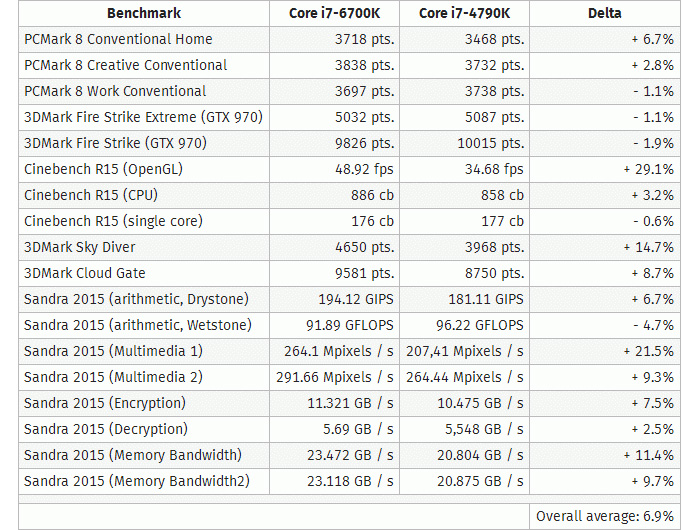 Core-i7-6700K-benches_s