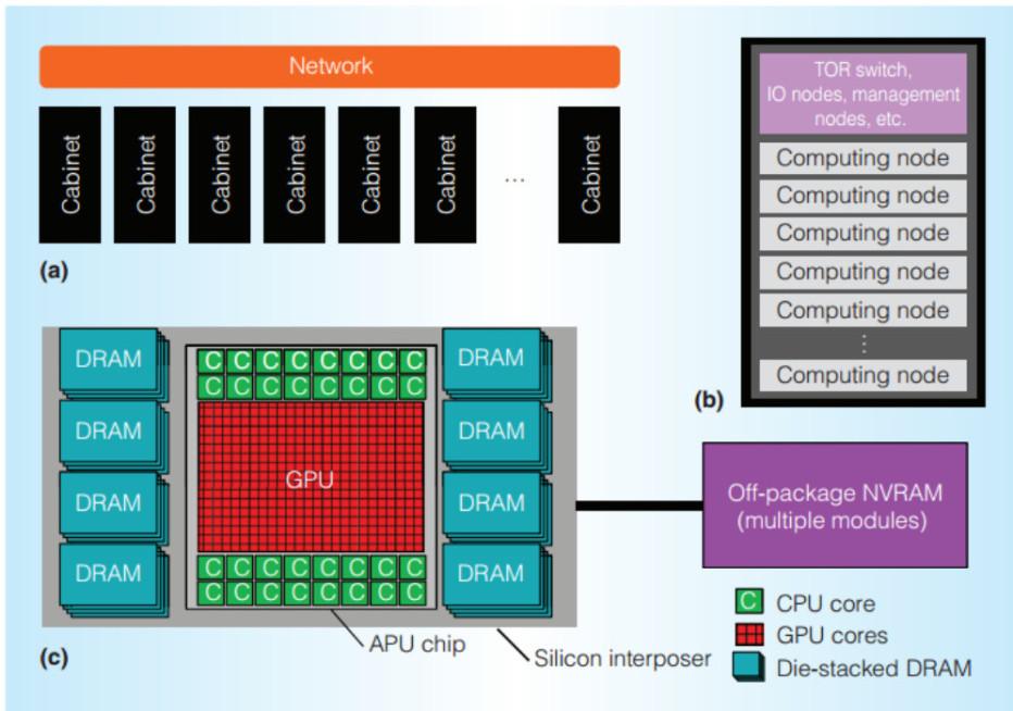 AMD has exascale heterogeneous processor in the works