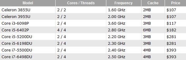 New Intel processors