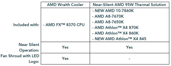 AMD-table_s