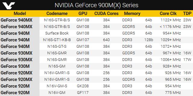Mobile GeForce 900