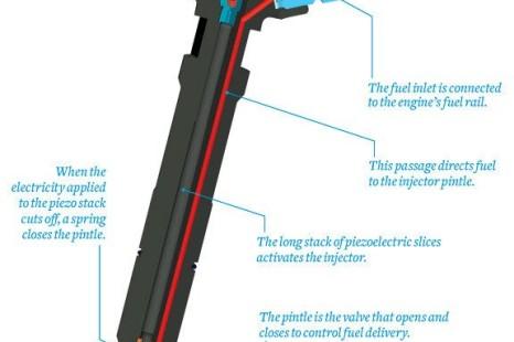 About Piezo Fuel Injectors