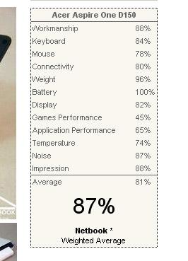 Acer-Aspire-One-average