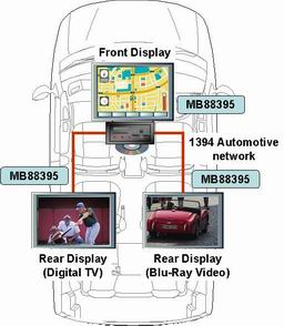 the-1394-automotive-controller-usage-in-vehicle