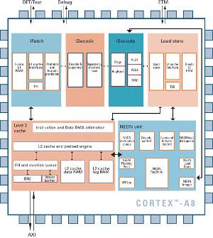 ARM-Cortex-A8-2
