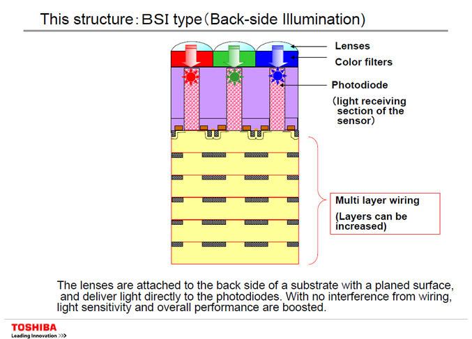 Toshiba Back-side Illumination - BSI