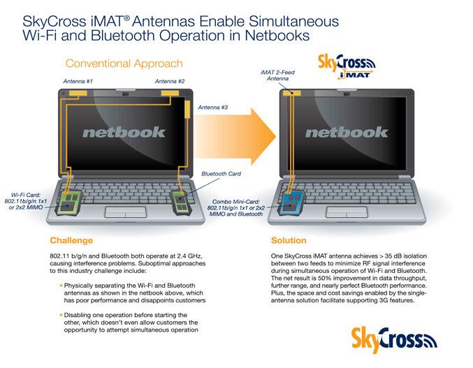 SkyCross iMAT antenna