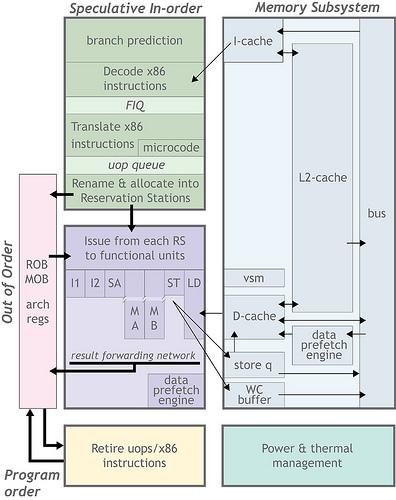 VIA Nano Architecture Blockdiagram