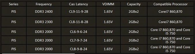 GSkill DDR3 spec