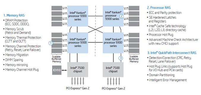 Intel Itanium 93009300