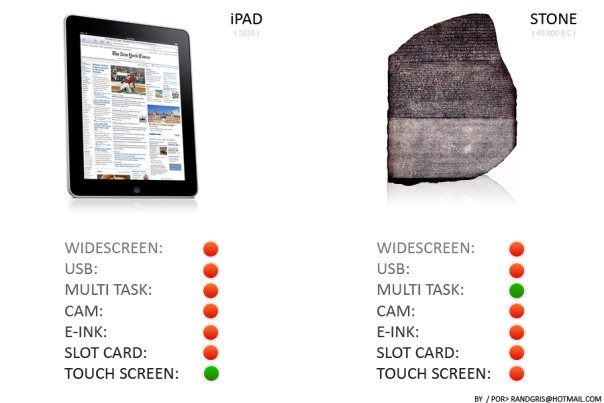 iPAD vs Stone comparison