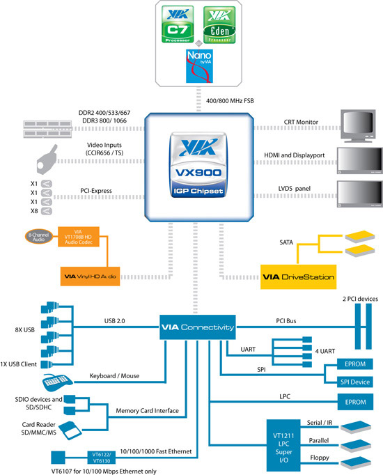 VIA VX900 Block Diagram