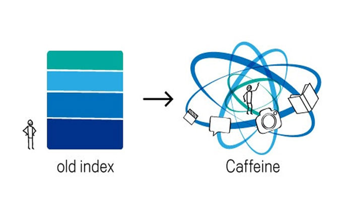 Caffeine Search Indexing System by Google