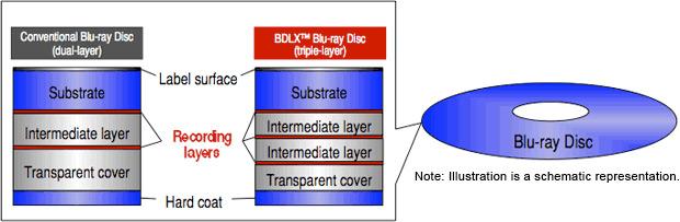 triple-layer-Blu-ray-Disc