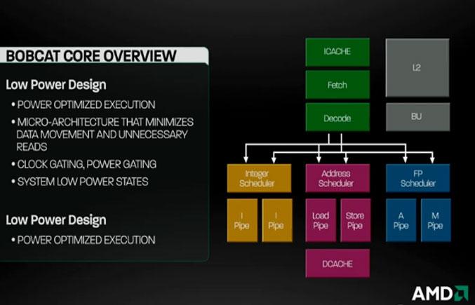 AMD Bobcat Core Overview