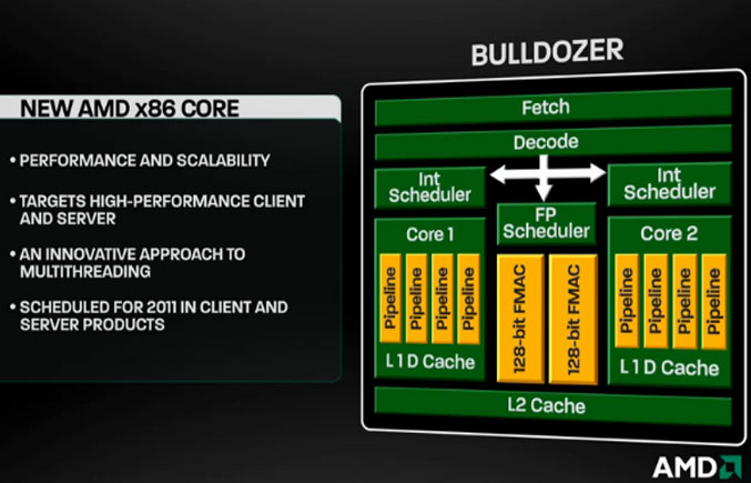 AMD Bulldozer Core Overview
