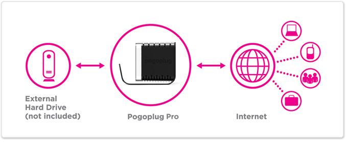 Pogoplug Pro