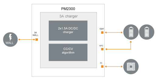 ST-Ericsson PM2300 block diagram