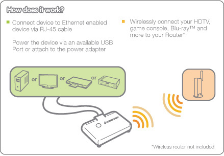 IOGEAR_Universal-Wi-Fi-N-Adapter diagram