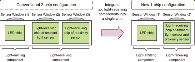 Sensor chip configuration