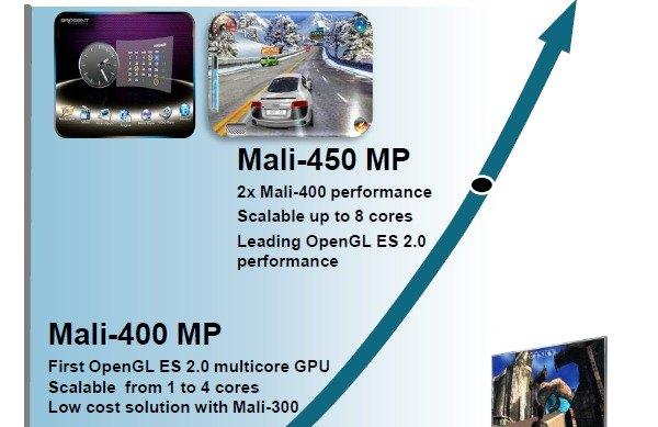 ARM Mali 450