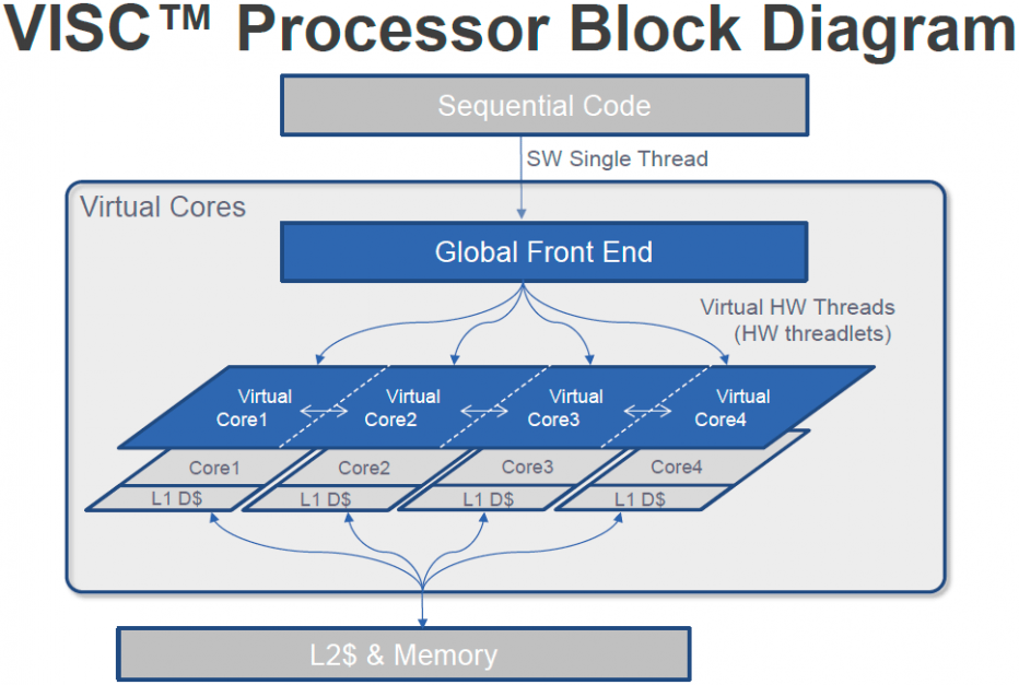 Specialists offer new VISC computing architecture