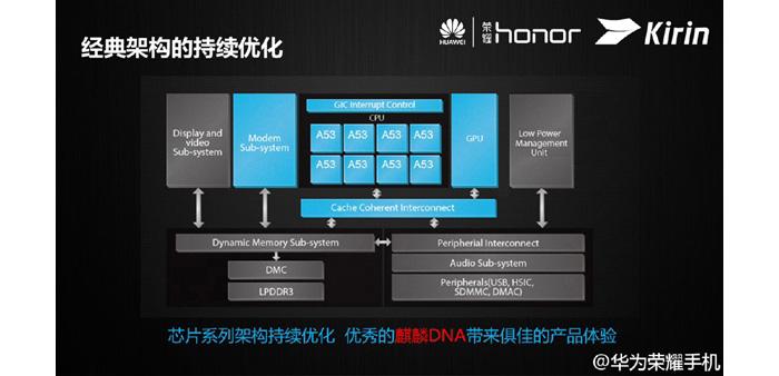 Huawei-Kirin-620_small